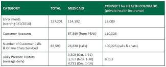 Enrollment numbers from Oct. 1 through Dec. 14, 2013.