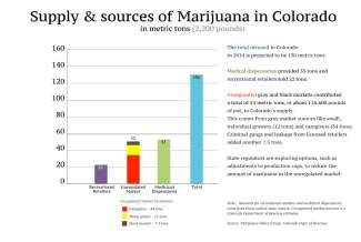 INEWS - Supply and sources of marijuana in Colorado. Policymakers in Colorado are considering changes to the state's production limits on legal marijuana to combat the sale of pot in unregulated markets.(Joe Mahoney/Rocky Mountain PBS I-News)