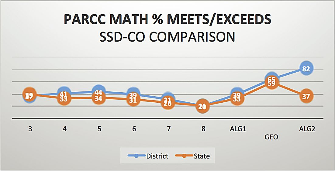 Summit School District outperforms state in recently released test ...