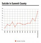 Both number of suicides and suicide as a share of total deaths have been on the rise in recent years after remaining relatively stable for a decade.