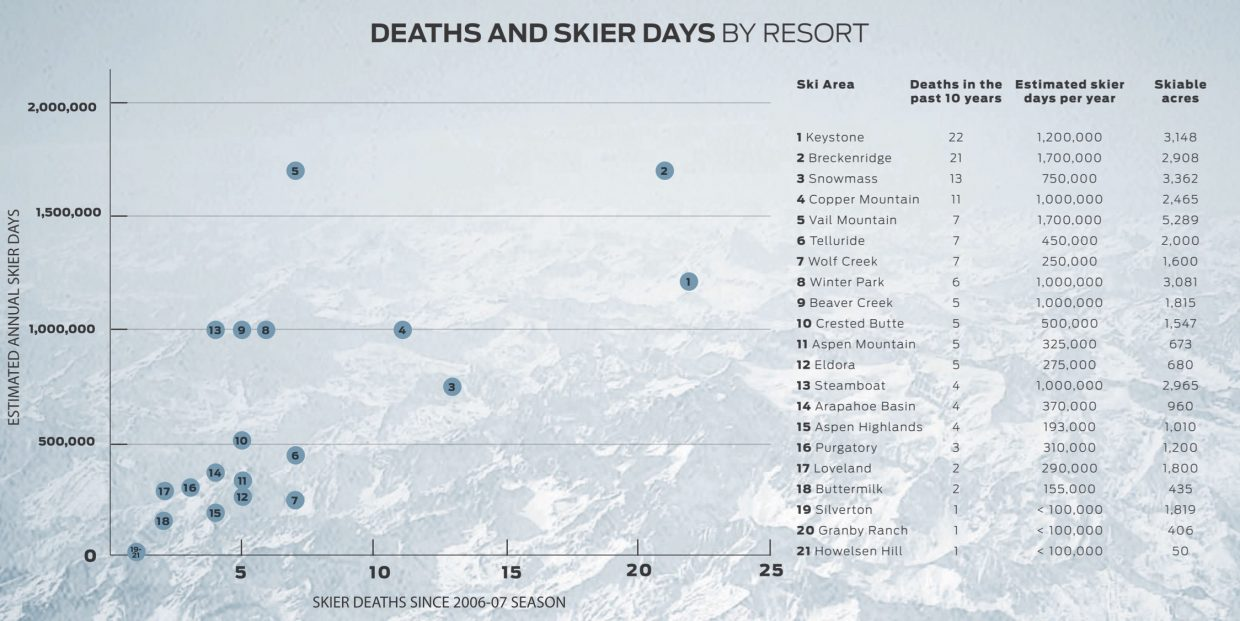 This graph plots the number of skier deaths compared to skier visits. Pitkin County, where Aspen Skiing Co.'s Aspen Highlands, Aspen Mountain, Aspen Snowmass and Buttermilk are located, has the highest rate of fatality for a single county in the state, at about one in every 600,000. Summit is not far behind in second, at about one in every 735,000.
