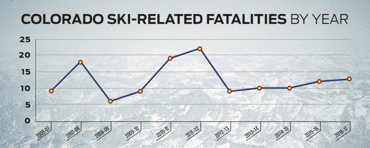 This line graph shows how many deaths occurred each year.