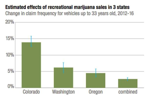 Study suggests link between legal weed and spike in auto accidents