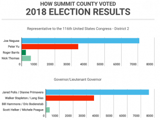 RESULTS: Summit County 2018 election