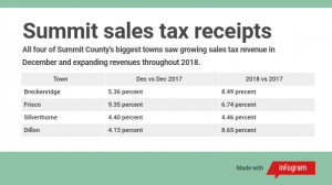Expanding sales tax receipts set records across Summit County in 2018